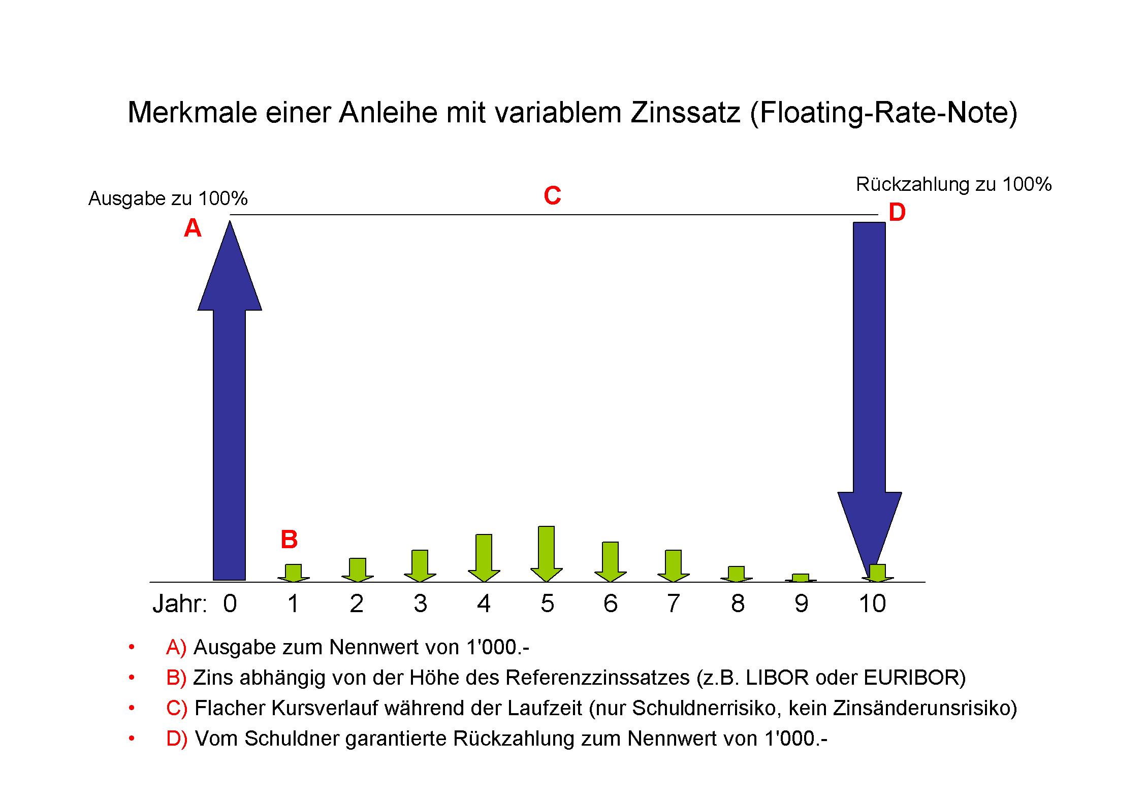 variable_anleihe