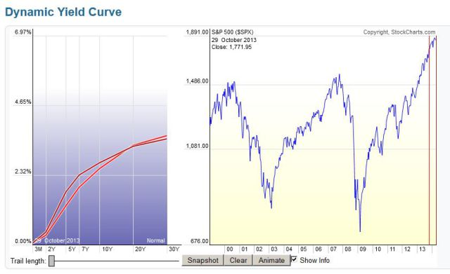 yield-curve-29-10-2013-23-04-2014
