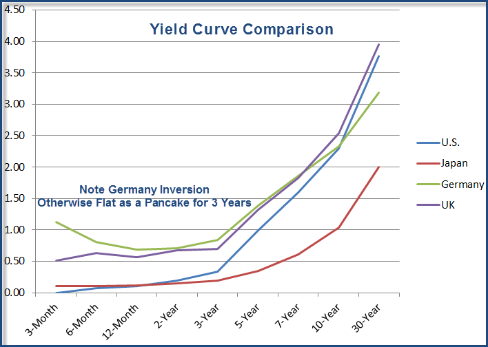 yield-curve comparison 2011-08-15