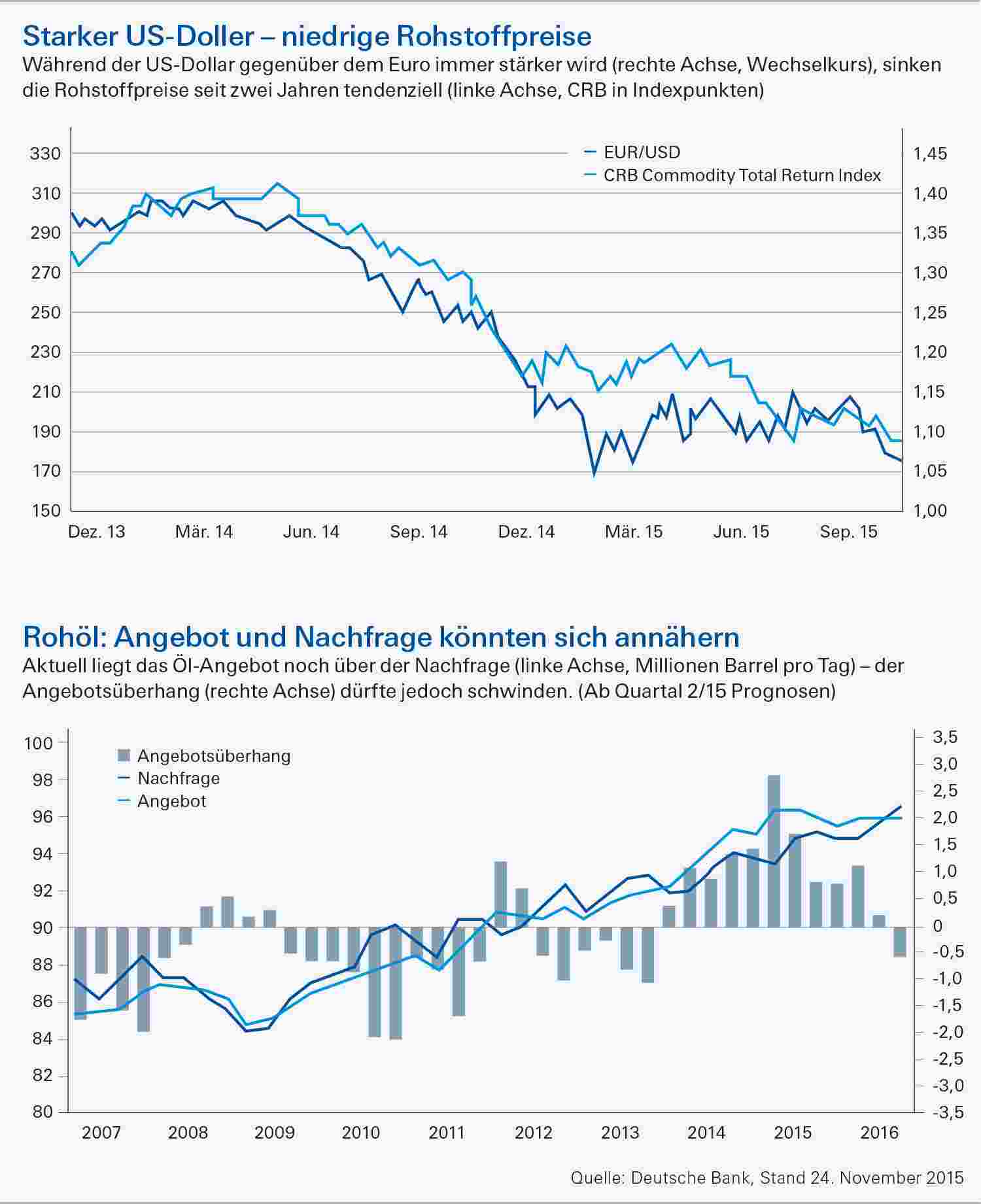 Börsenjahr 2016 - Rohstoffe