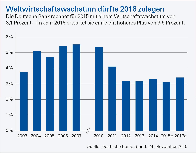 Börsenjahr 2016 - Wachstum