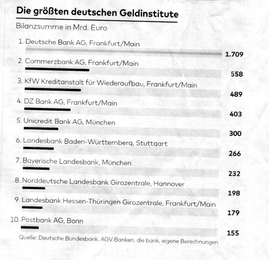 die größten deutschen geldinstitute