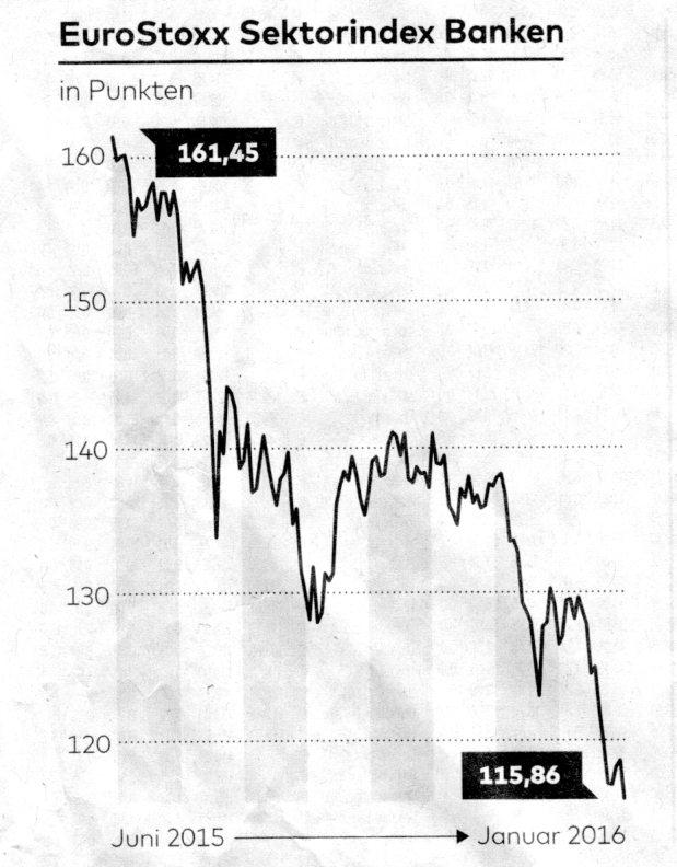 eurostoxx sektor Bank