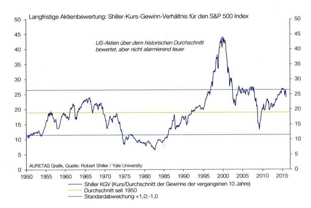 Aktienbewertung