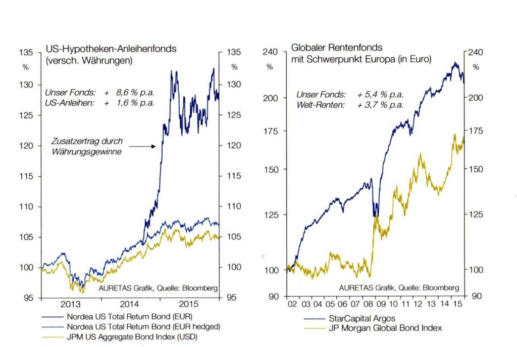 Anleihenfonds