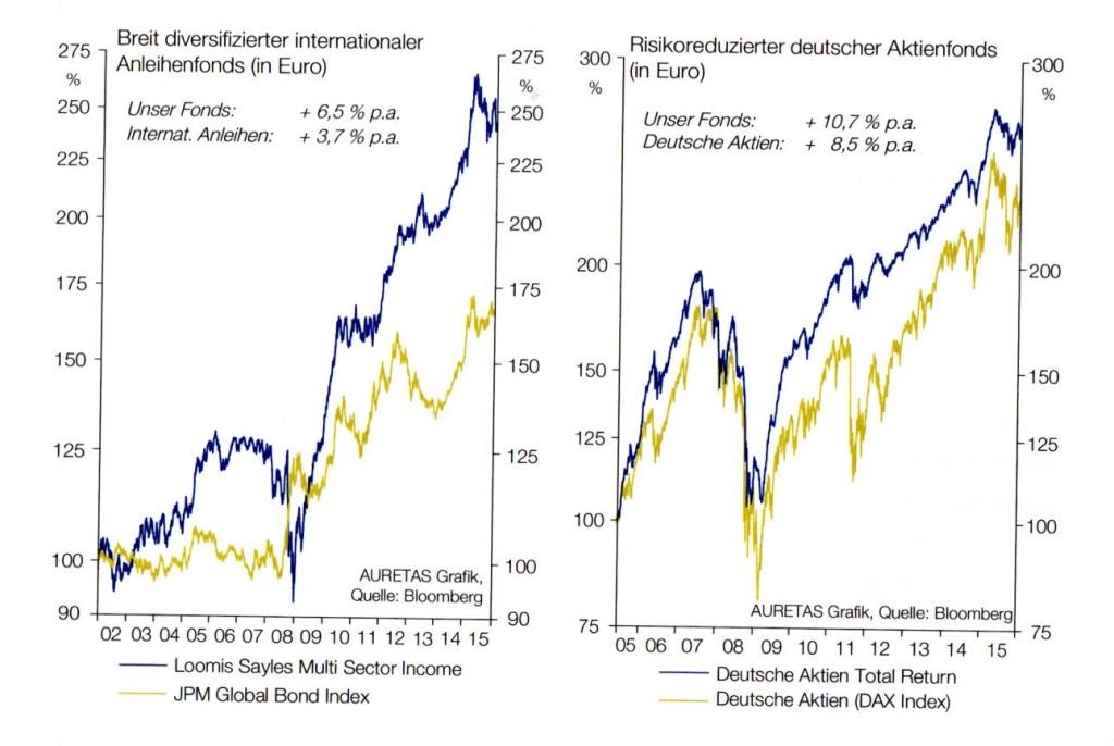 Anleihenfonds und Aktienfonds