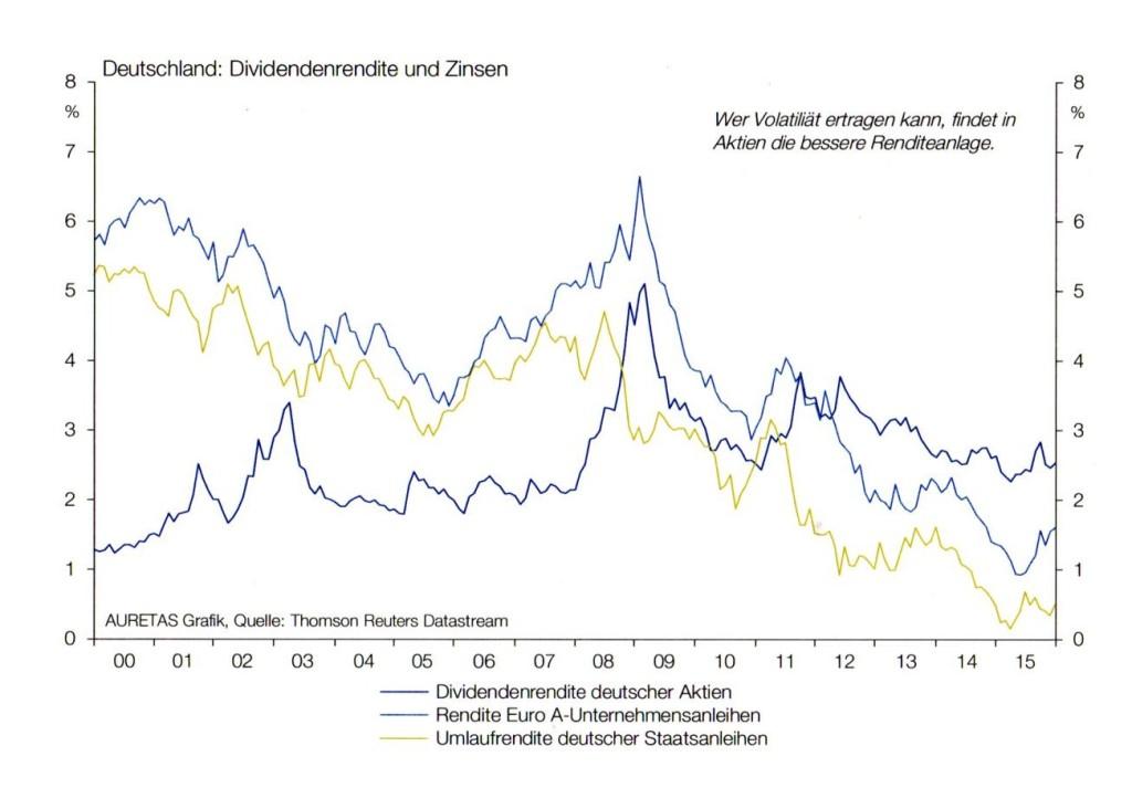 Dividendenrenditen & Zinsen Deutschland