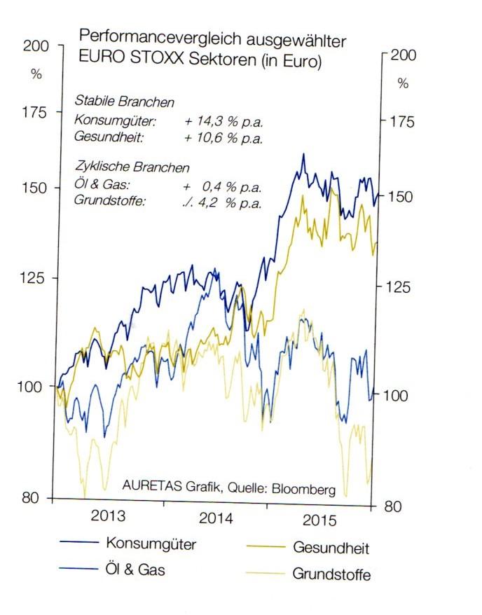 Euro Stoxx Sektoren Performance