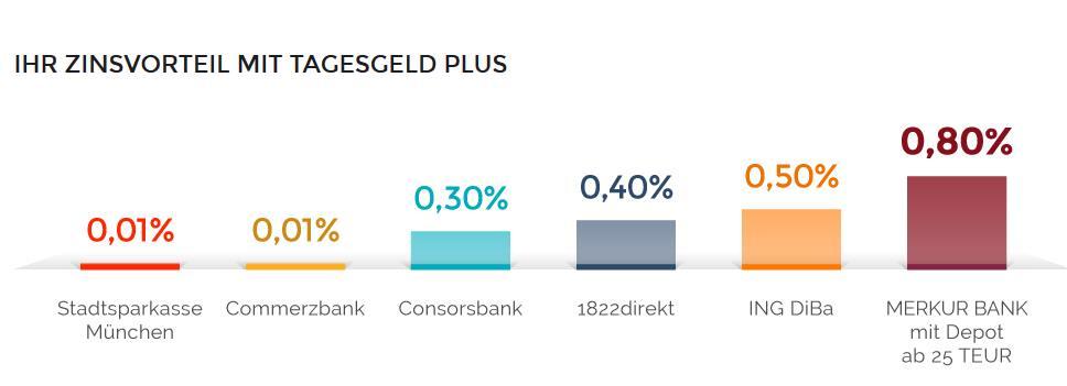 Merkur Bank - Tagesgeldkonto