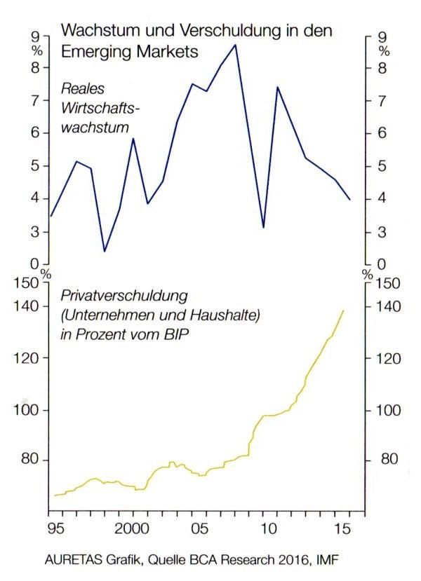 Wachstum und Verschuldung Emerging Markets