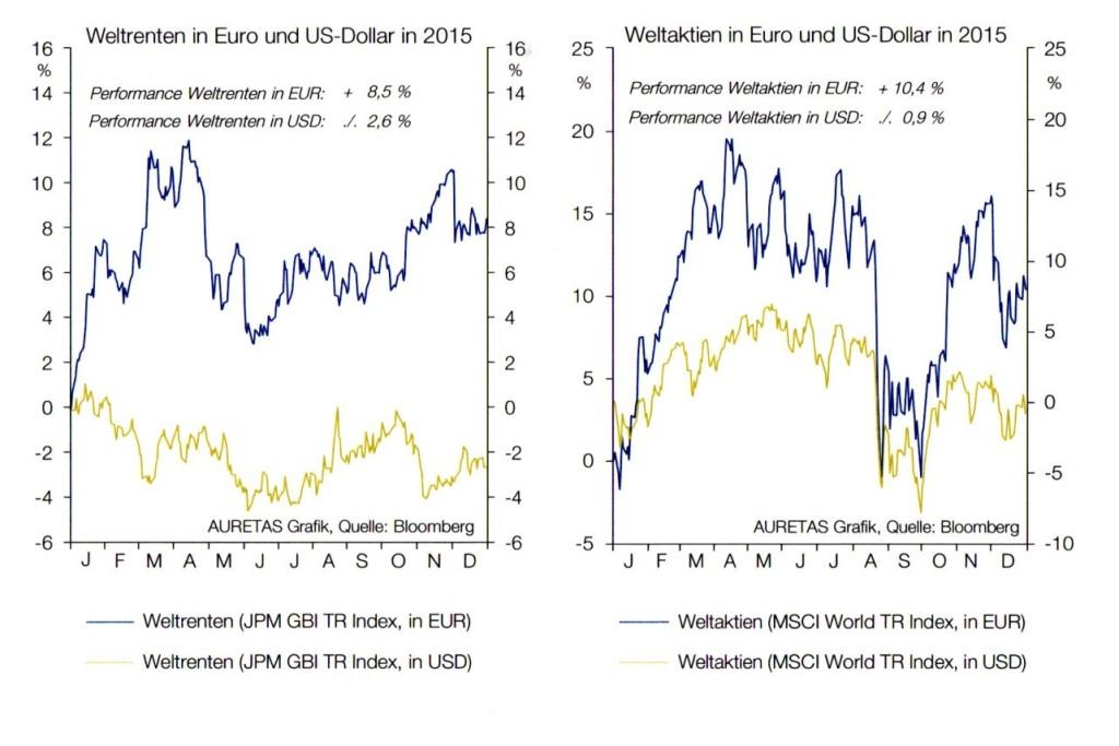 Weltrenten und Weltaktien 2015