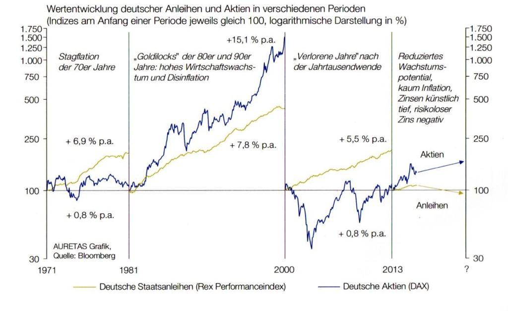 Wertentwicklung Aktien & Anleihen in verschieden Perioden
