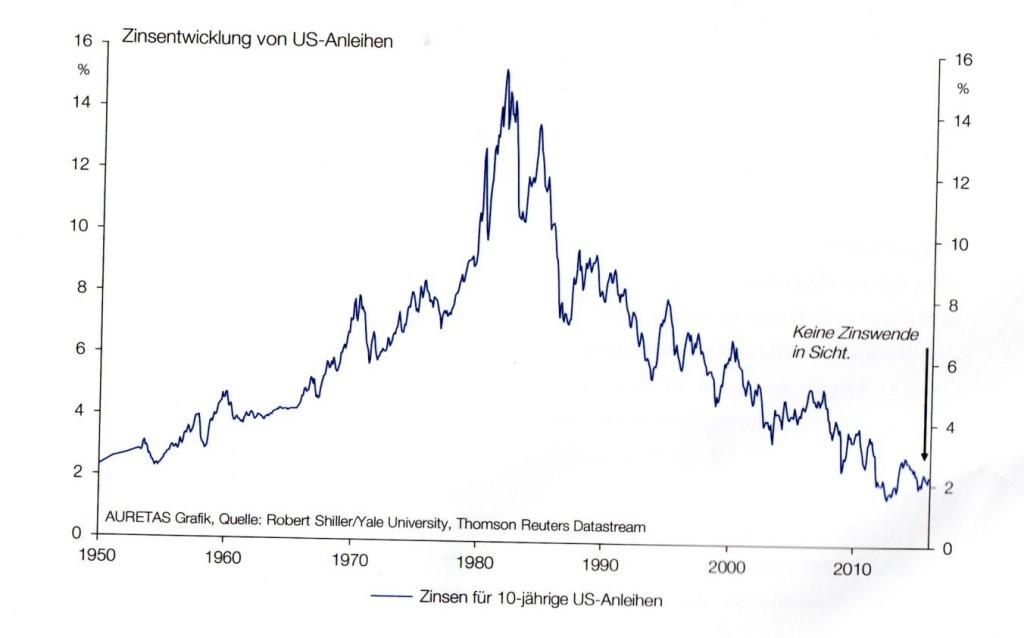 Zinsentwicklung US Anleihen