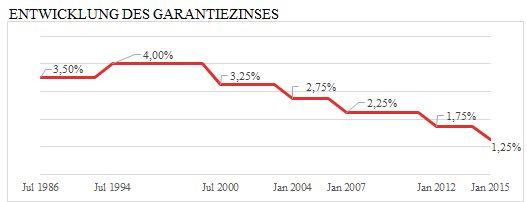 Kapitalbildende Versicherungen - Garantiezins