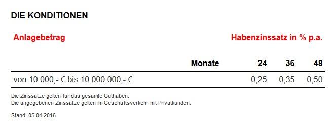 GEFA Erfahrungen - Festgeld