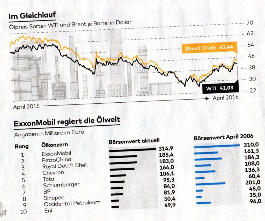 Ölpreis Exxon