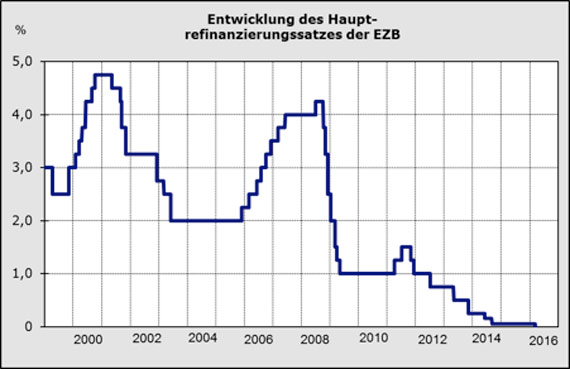EZB-Niedrigzins - Leitzins
