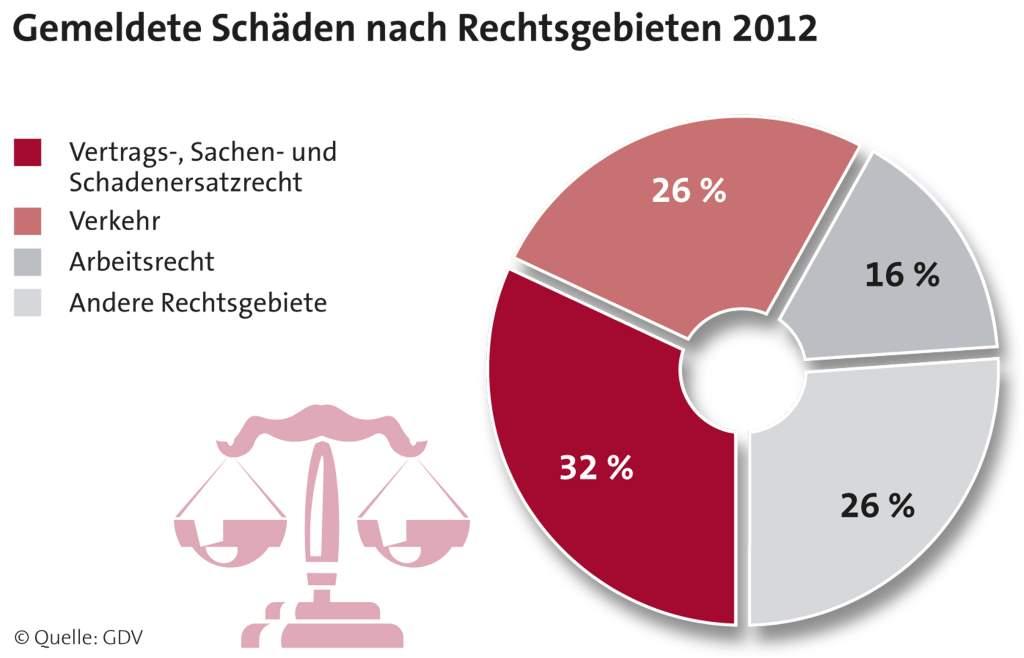 Rechtsschutzversicherung - Fälle