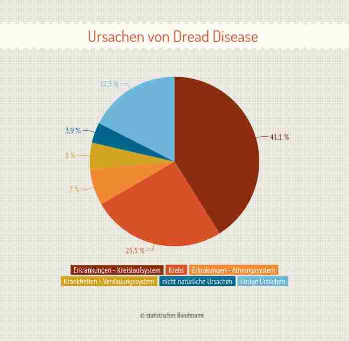 Dread Disease Versicherung - Ursachen