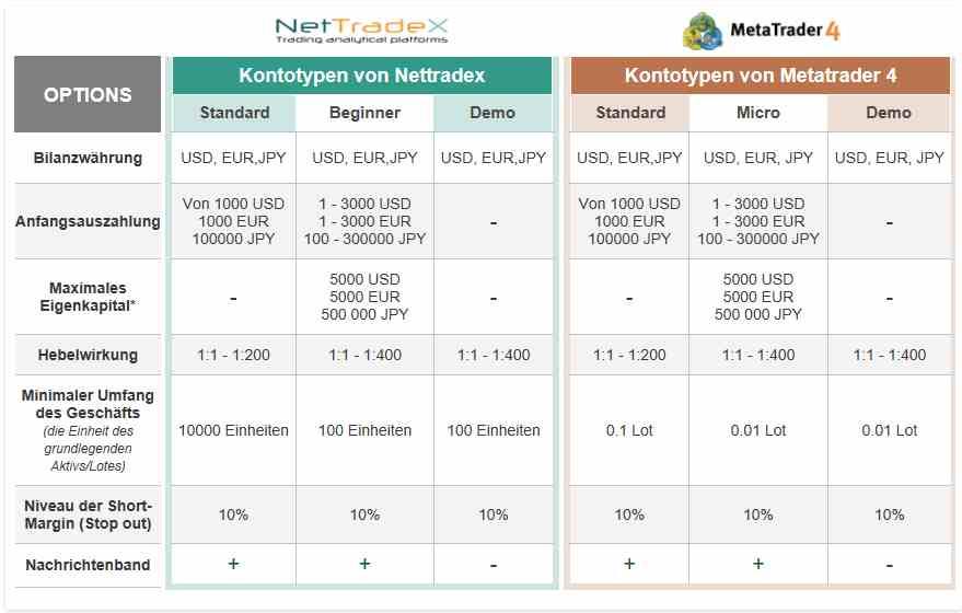 IFC Markets - Handelskonten