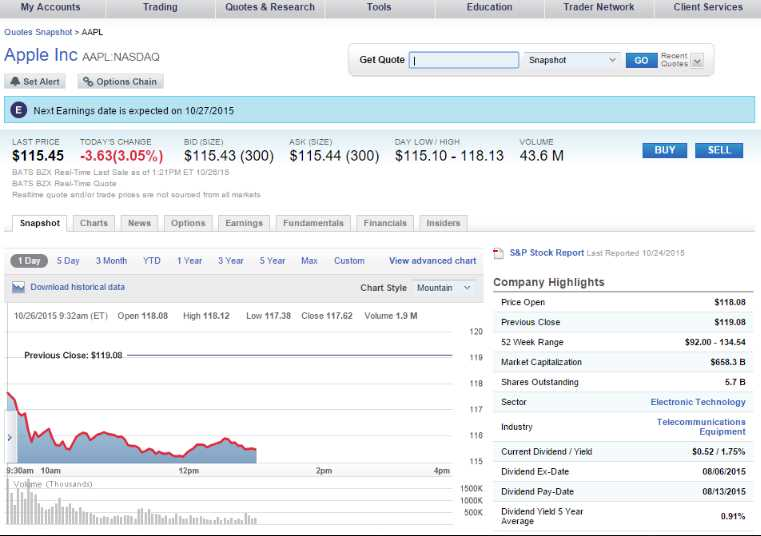 TradeKing Erfahrungen - Plattform