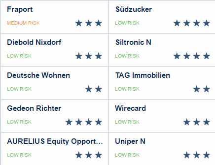 Vermögenszentrum Erfahrungen - Top 10 Aktien