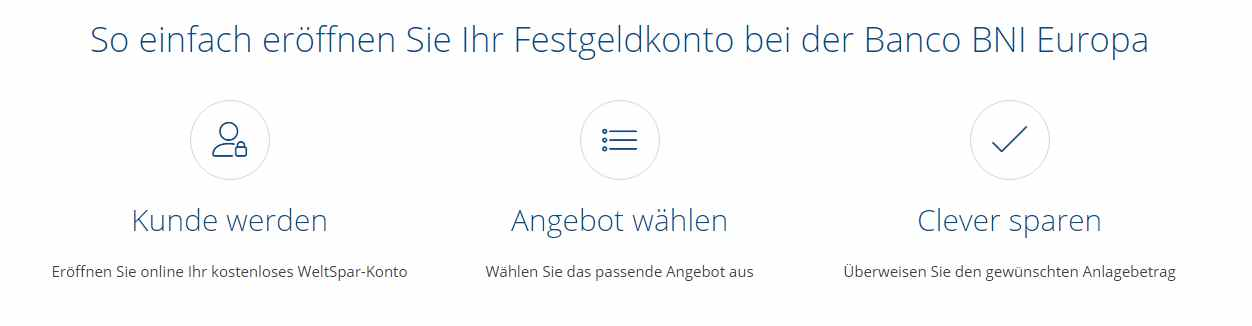 Banco BNI Festgeld - Konto eröffnen