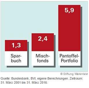 ETF kaufen - Rendite Stiftung Warentest