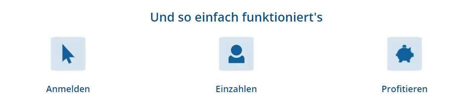 FIMBank Festgeld - Konto eröffnen