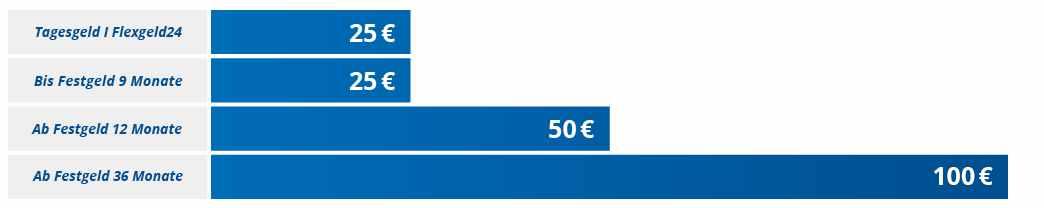 FIMBank Flexigeld24 - Bonus