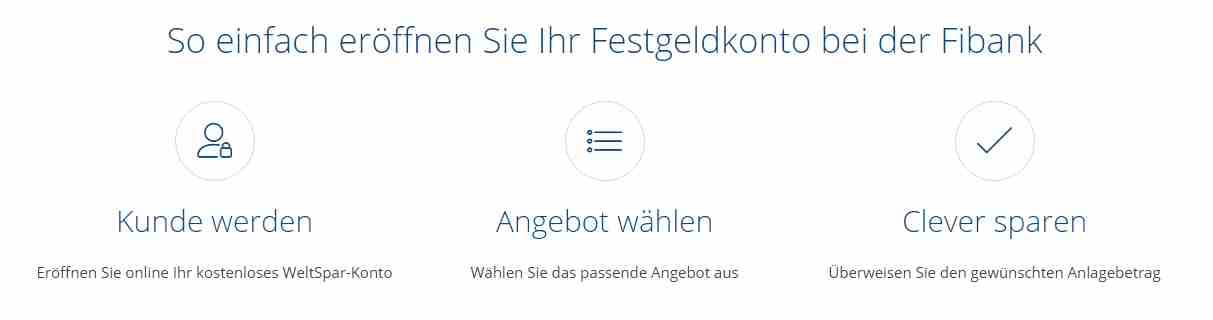 Fibank Festgeld - Kontoeröffnung