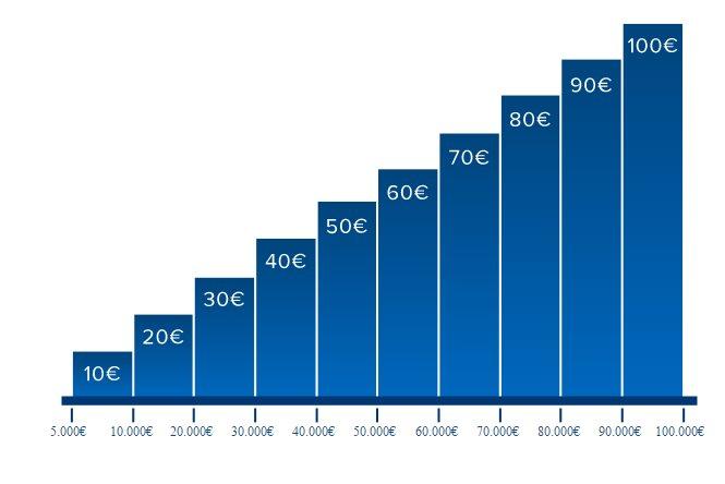 Hanseatic Festgeld - Bonus