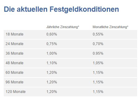 Libertex Deutschland Regulierter Forex Broker CFDs  ETFs