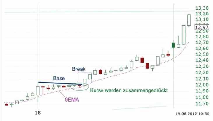 Base-and-Break Strategie - Chart 1