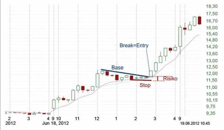 Base-and-Break Strategie - Chart 2