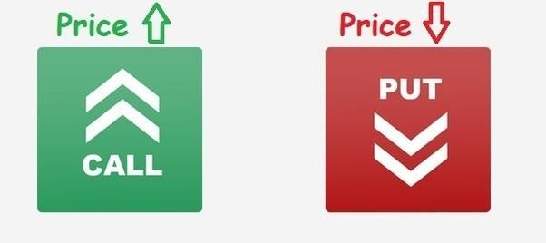 Binäre Optionen - Call Put