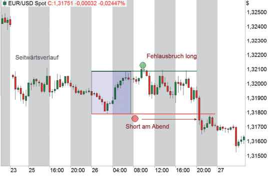 Daily Breakout Strategie - Breakout