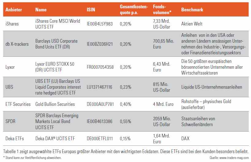 Exchange Traded Funds - beliebteste ETFs