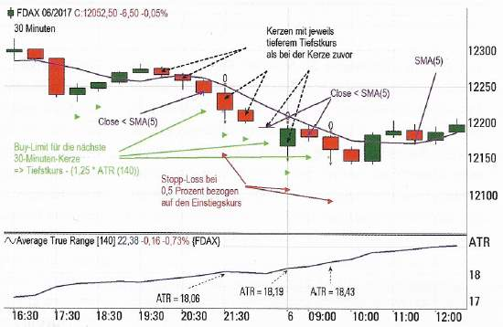 Intraday Reversion Strategie - Charts