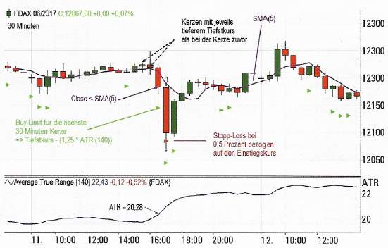 Intraday Reversion Strategie - Verlust Chart