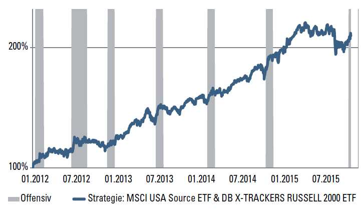 Trading mit ETFs - Chart