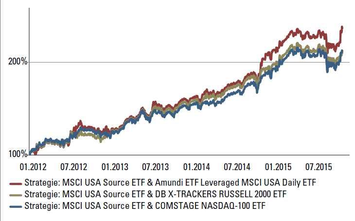 Trading mit ETFs - Vergleich