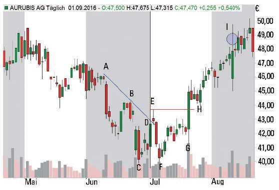 Trading mit Trendlinien - Long Trade