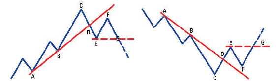 Trading mit Trendlinien - Setup