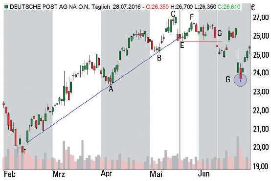 Trading mit Trendlinien - Short Trade