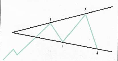 Broadening Triangle Strategie - Grafík 1