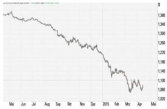 CFDs auf Währungen - Chart 1
