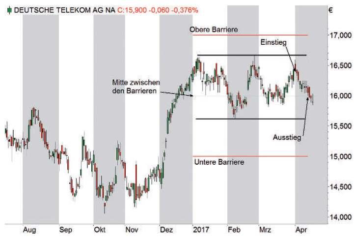 Exotische Optionsscheine - Chart 2