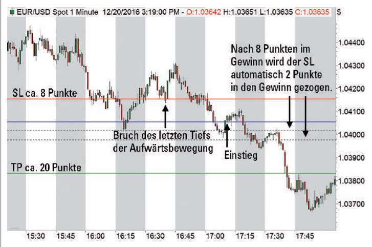 Forex Scalping - Bild 3