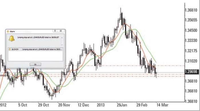 Forex Trading mit dem MetaTrader - Chart 2